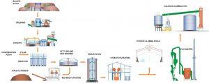 main alumina refinery processes